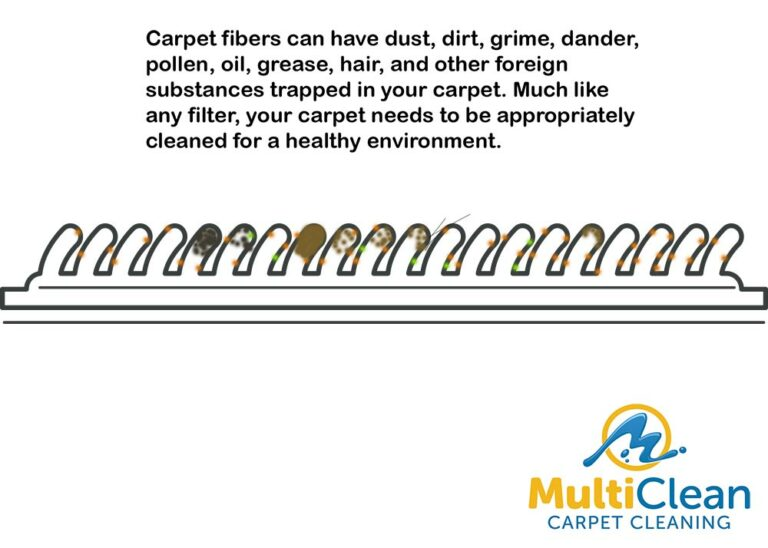 Carpet can have dust, dirt, grime, dander, pollen, oil, grease, hair and other foreign substances trapped in the carpet